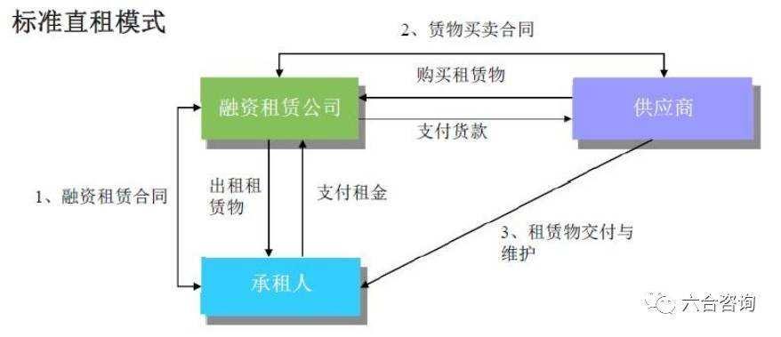 中国企业融资方式,国内所有融资渠道