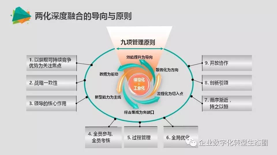 两化融合管理体系贯标实施要点(图2)
