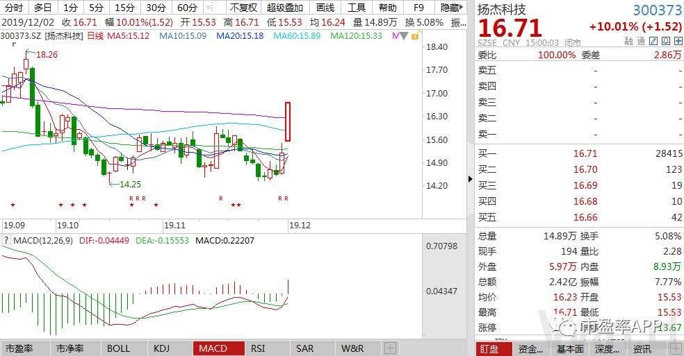年线附近的股票分析(个股跌破年线)