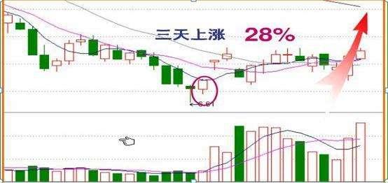 炒股入门买股票的时机(7月买什么股票好)