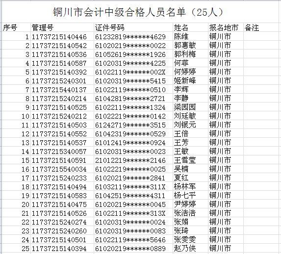 陕西铜川市2017年中级会计职称考试合格人员名单公布(25人)