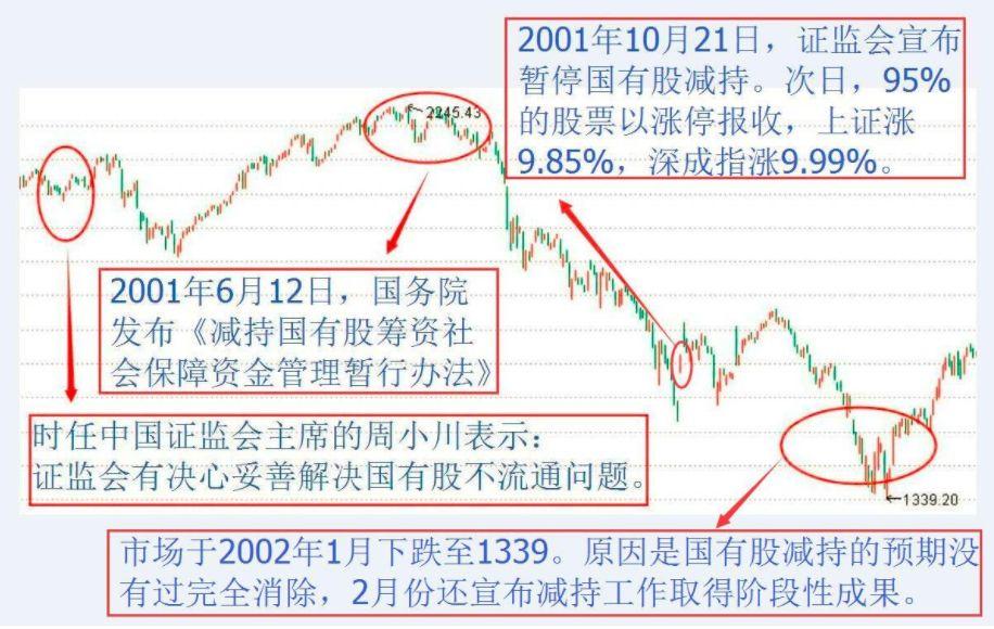 第一批股票走势图(如何看懂股票走势图)