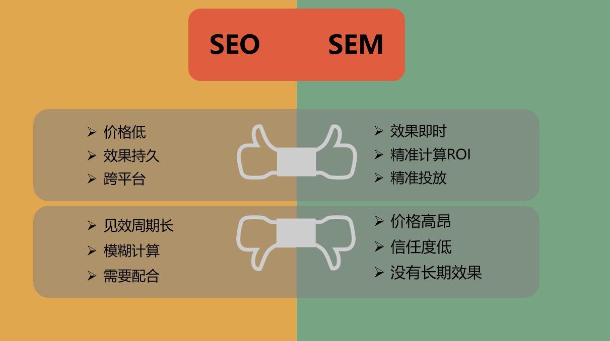 seo sem是什么?seo与sem的关系及区别有哪些?