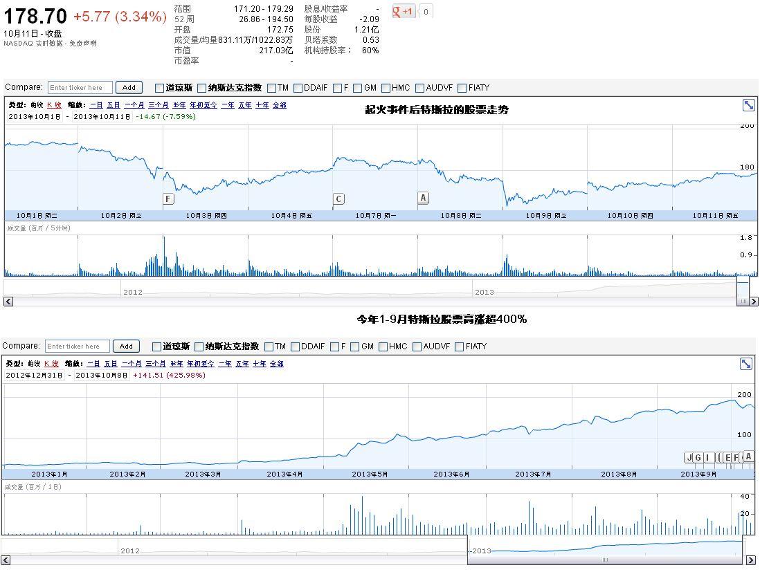 进口特斯拉股票代码(特斯拉股票代码是多少)
