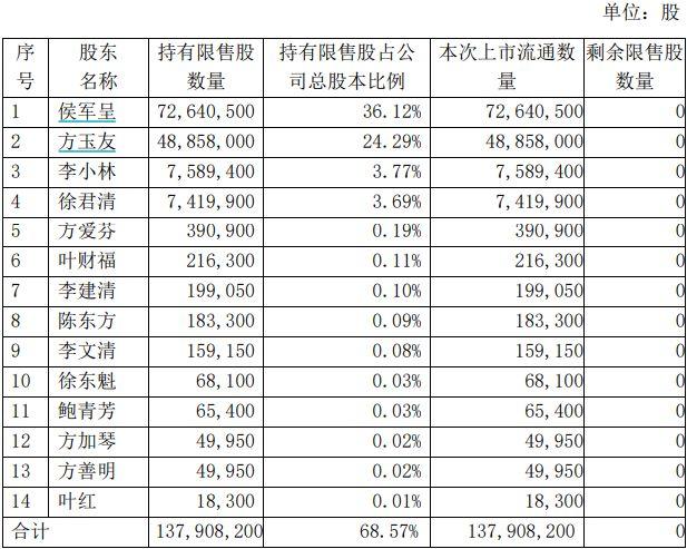 博莱雅股票代码(龙光玖云股票代码)