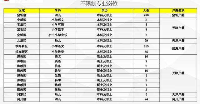 天津教师编制报考条件要求高吗没有天津户籍可以考吗