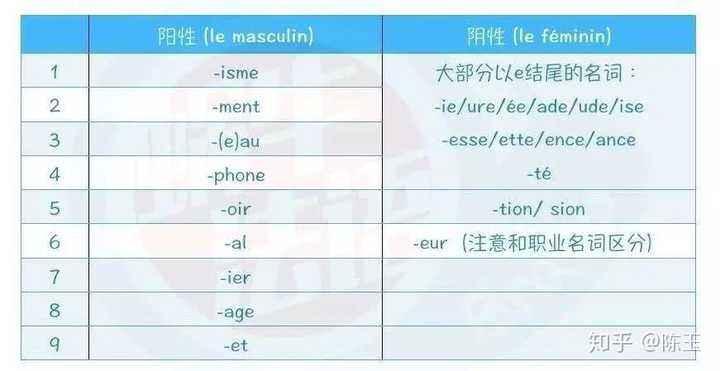 大部分以e结尾的(包括-té)基本都是阴性,除去-isme,-phone,-age结尾