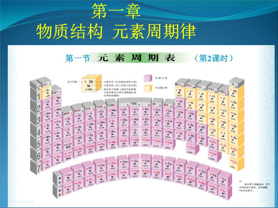 元素周期表51号_51号元素什么内涵意思  第1张