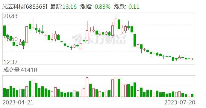 家云科技股票走势图(300598诚迈科技股票)
