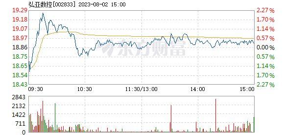 弘亚数控股票今日走势(弘亚数控股票可以长期持有吗)