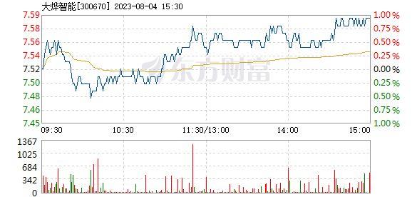 大烨智能股份股票(300061最新消息)