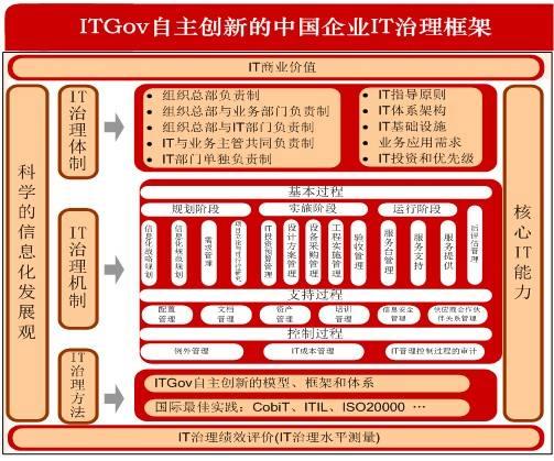 IT治理咨询服务-过程管理、业务需求