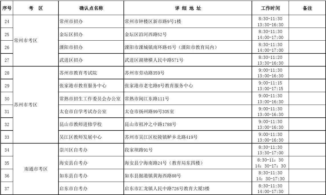 江苏省2016年下半年中小学教师资格考试报名现场确认点信息表答案