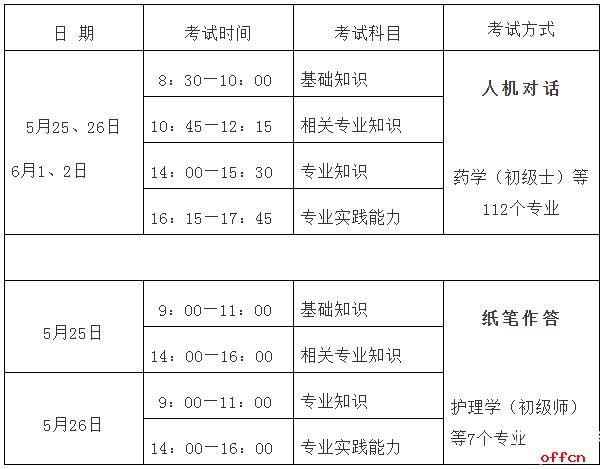 2018年12月31日)且符合下列条件的,均可报名参加卫生专业技术资格考试