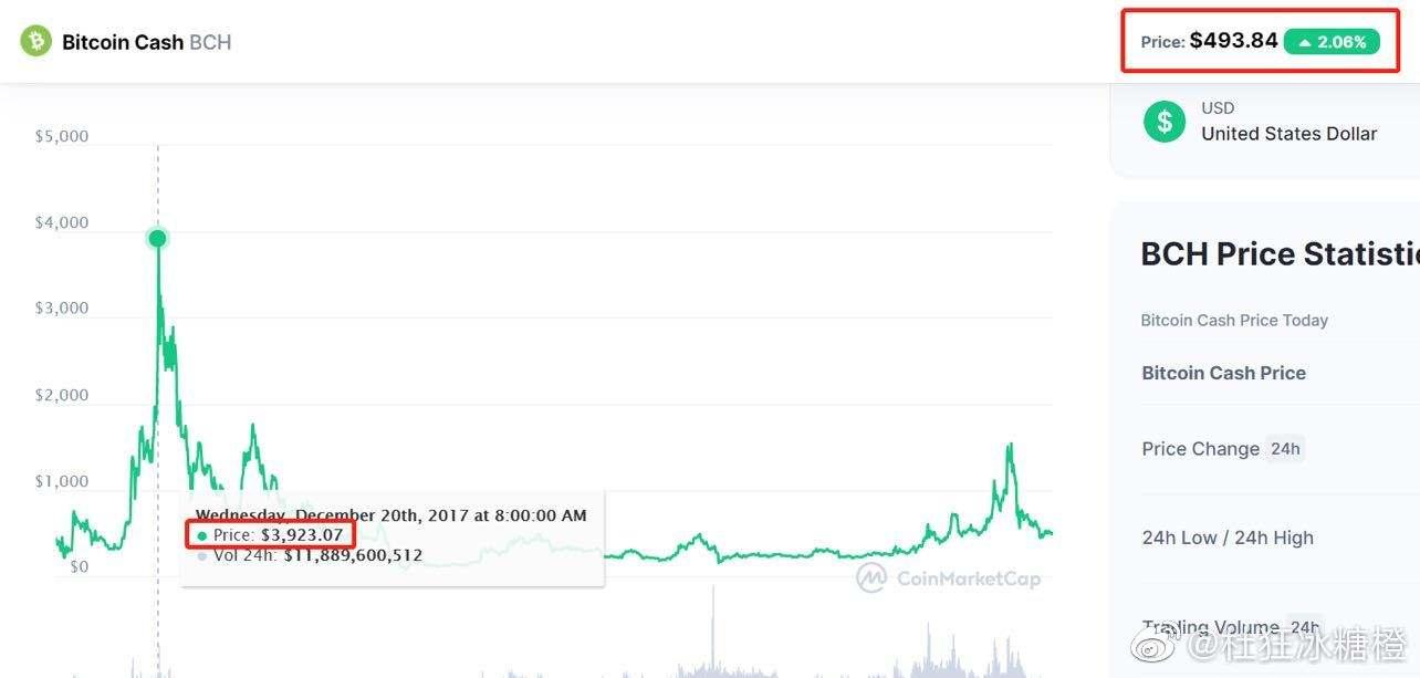 艾达币增发(ae币每年增发多少)