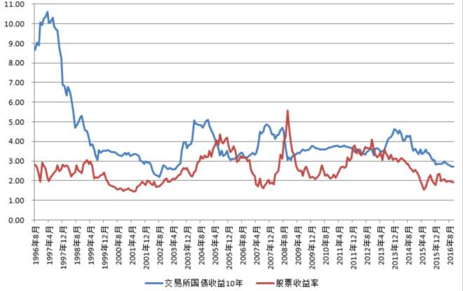 股票的要求报酬率公式(要求报酬率)